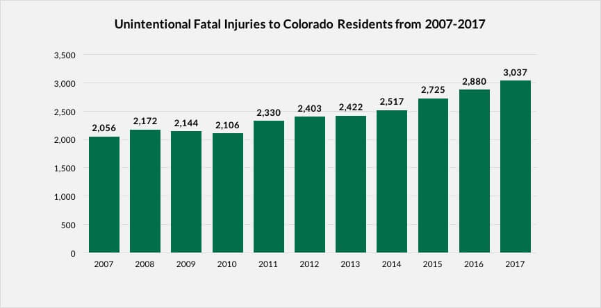 Unintentional Fatal Injuries to Colorado Residents Graph